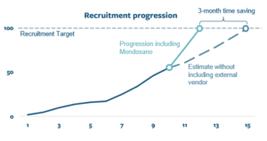 Recruitment Progress