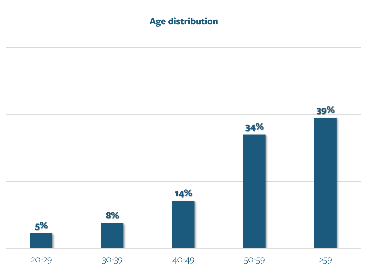 Patient Survey - Age Distribution
