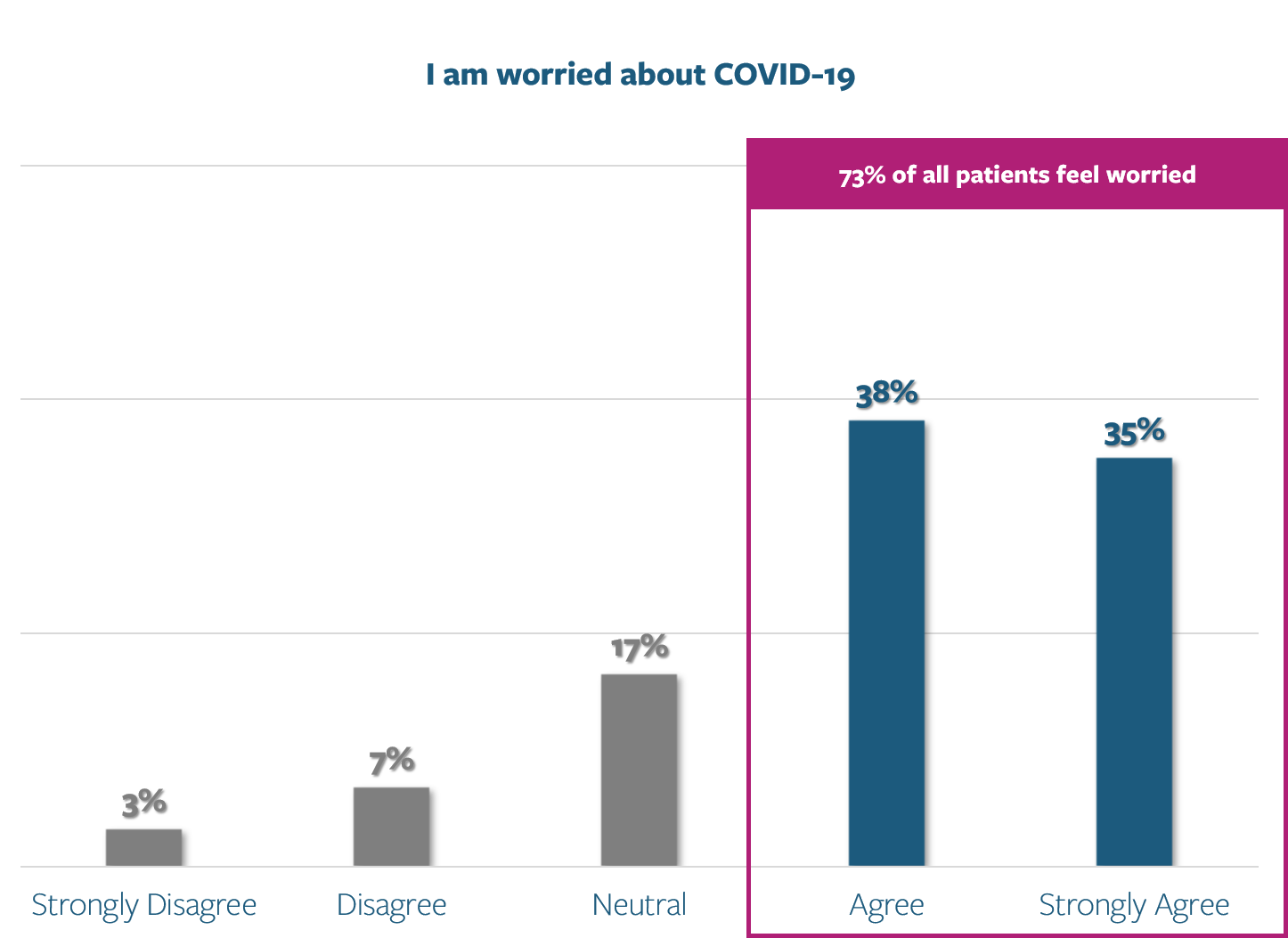 Patient Survey - I am worried about covid-19