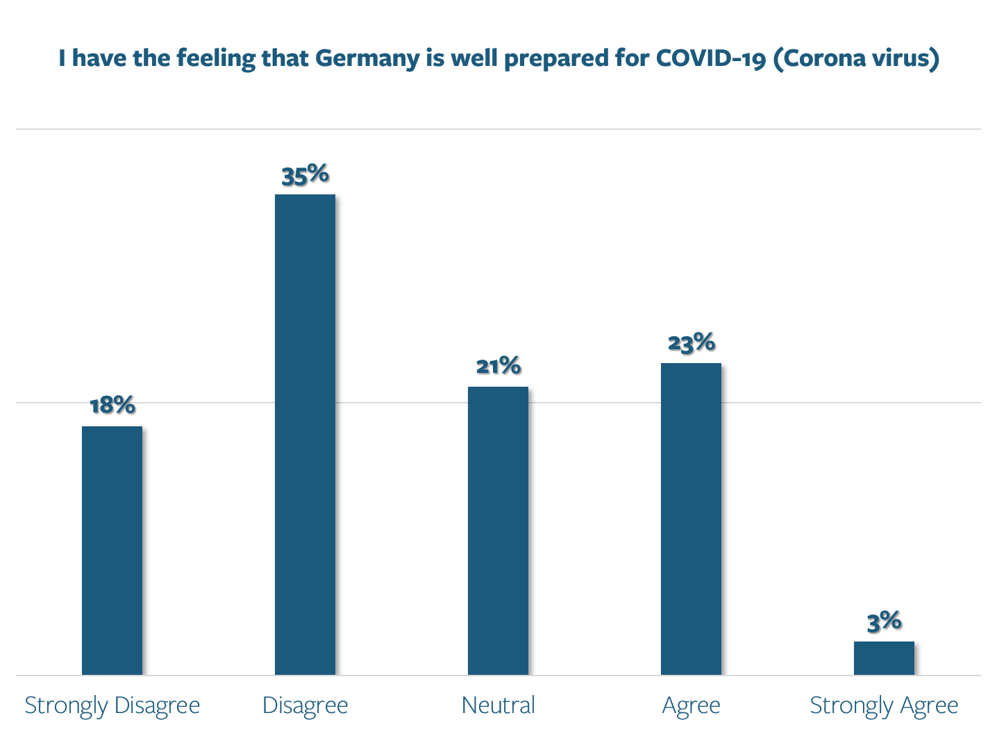 Patient Survey - Is Germany well prepared
