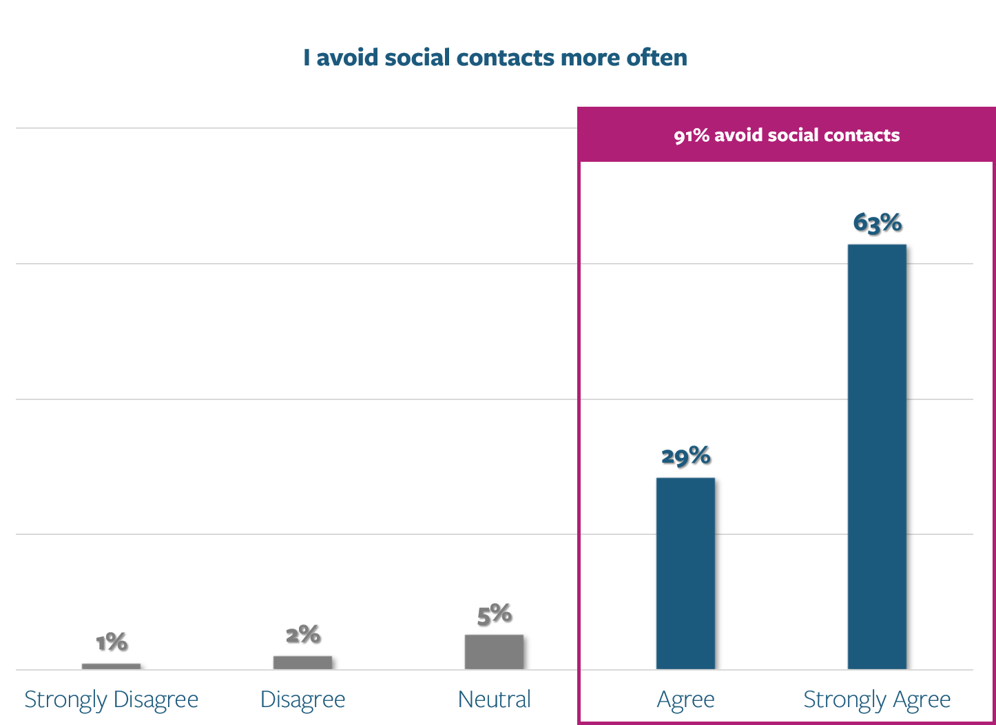 Patient Survey - I avoid social contacts
